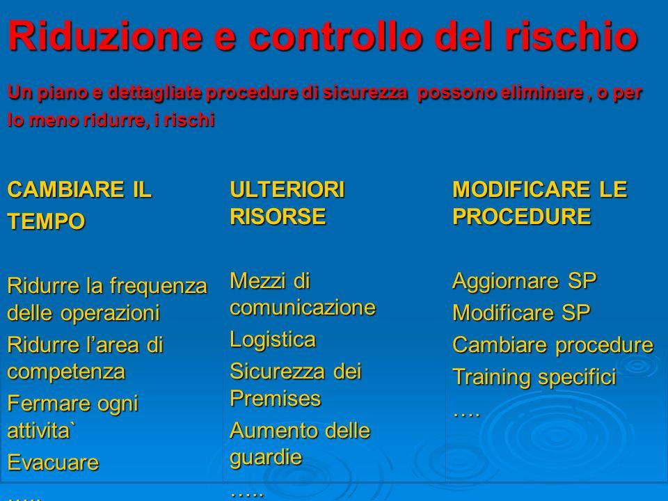 MODIFICARE LE PROCEDURE Aggiornare SP Modificare SP Cambiare procedure Training specifici …. ULTERIORI RISORSE Mezzi di comunicazione Logistica Sicure