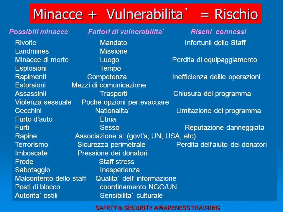 Minacce + Vulnerabilita` = Rischio Possibili minacce Fattori di vulnerabilita` Rischi connessi RivolteMandatoInfortunii dello Staff LandminesMissione