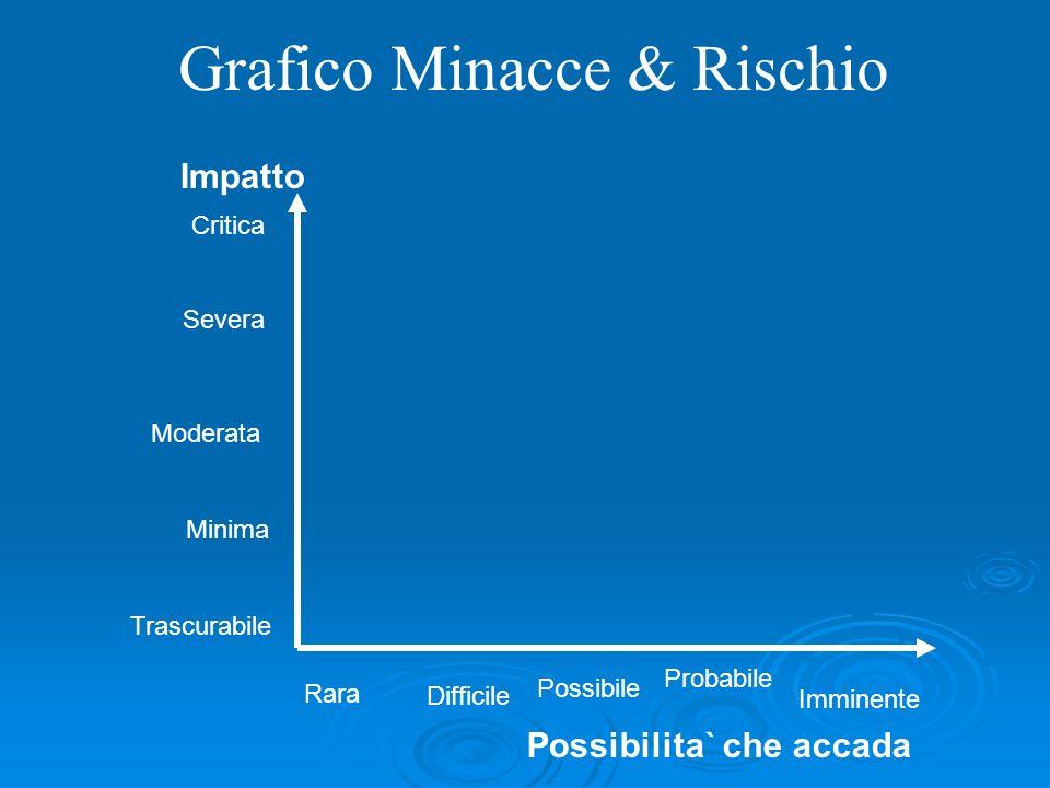 Critica Severa Moderata Minima Rara Possibile Probabile Imminente Trascurabile Difficile Impatto Possibilita` che accada Grafico Minacce & Rischio