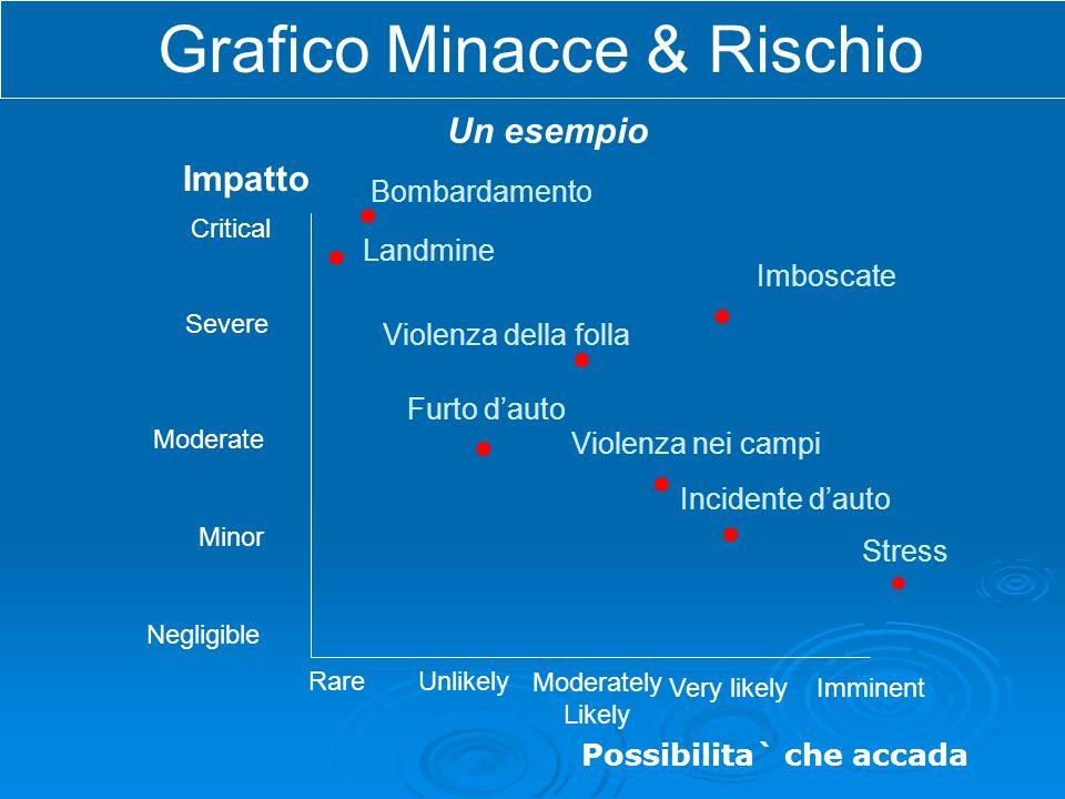 Impatto. Critical Severe Moderate Minor Rare Moderately Likely Very likelyImminent Bombardamento Stress Violenza della folla Incidente dauto Landmine