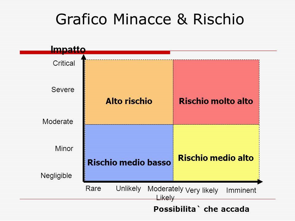 Rischio molto altoAlto rischio Rischio medio alto Rischio medio basso Critical Severe Moderate Minor Rare Moderately Likely Very likelyImminent Neglig