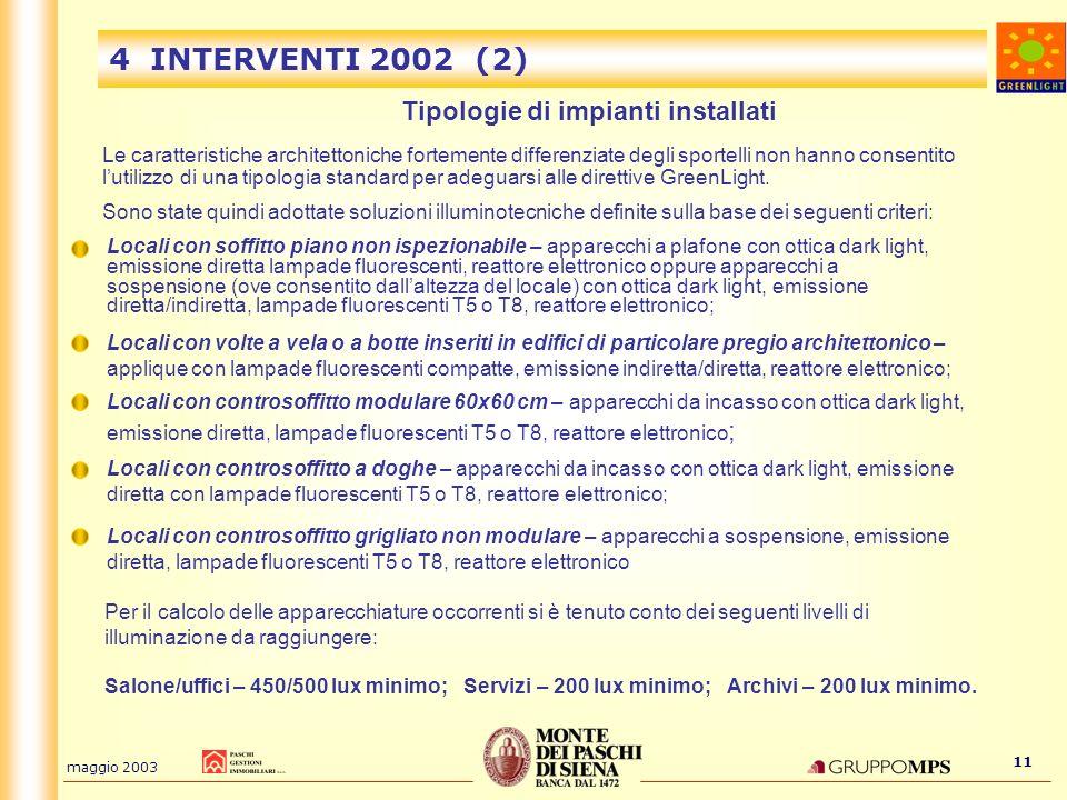 maggio 2003 11 Tipologie di impianti installati 4 INTERVENTI 2002 (2) Le caratteristiche architettoniche fortemente differenziate degli sportelli non