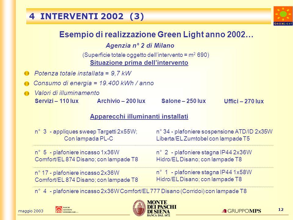 maggio 2003 12 4 INTERVENTI 2002 (3) Esempio di realizzazione Green Light anno 2002… Agenzia n° 2 di Milano (Superficie totale oggetto dellintervento