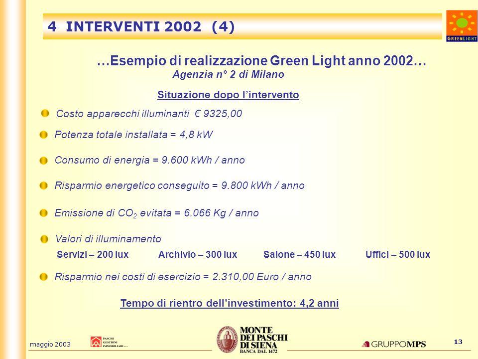 maggio 2003 13 4 INTERVENTI 2002 (4) …Esempio di realizzazione Green Light anno 2002… Agenzia n° 2 di Milano Situazione dopo lintervento Potenza total