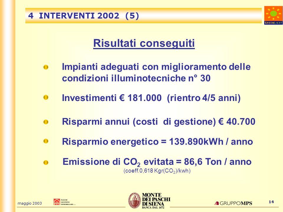 maggio 2003 14 4 INTERVENTI 2002 (5) Risultati conseguiti Investimenti 181.000 (rientro 4/5 anni) Risparmi annui (costi di gestione) 40.700 Impianti a