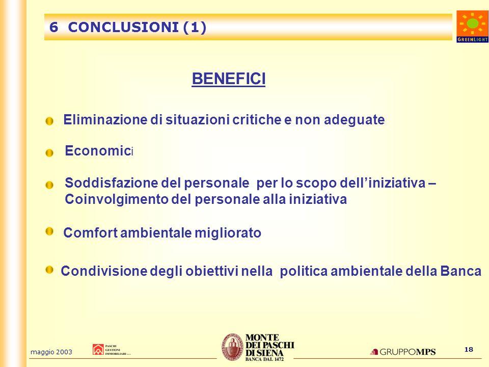 maggio 2003 18 6 CONCLUSIONI (1) BENEFICI Eliminazione di situazioni critiche e non adeguate Economic i Comfort ambientale migliorato Soddisfazione de