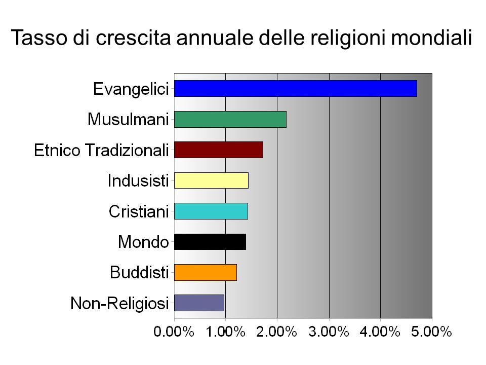 Tasso di crescita annuale delle religioni mondiali