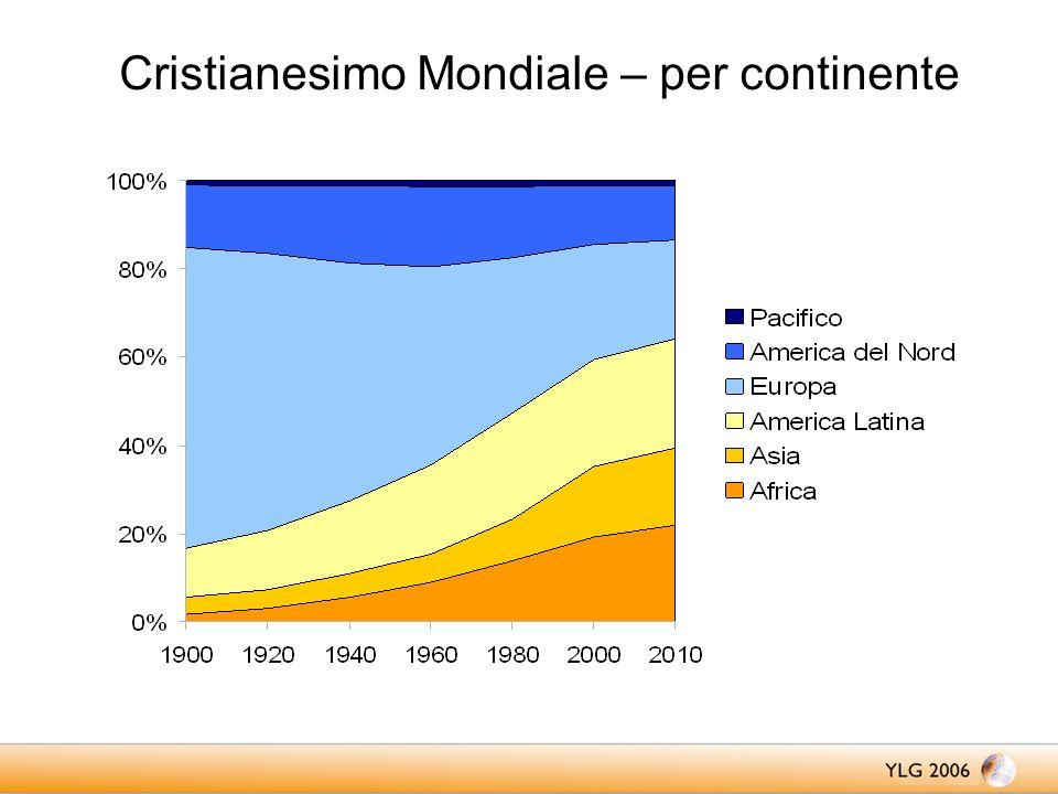 Cristianesimo Mondiale – per continente