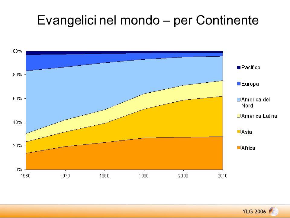Evangelici nel mondo – per Continente