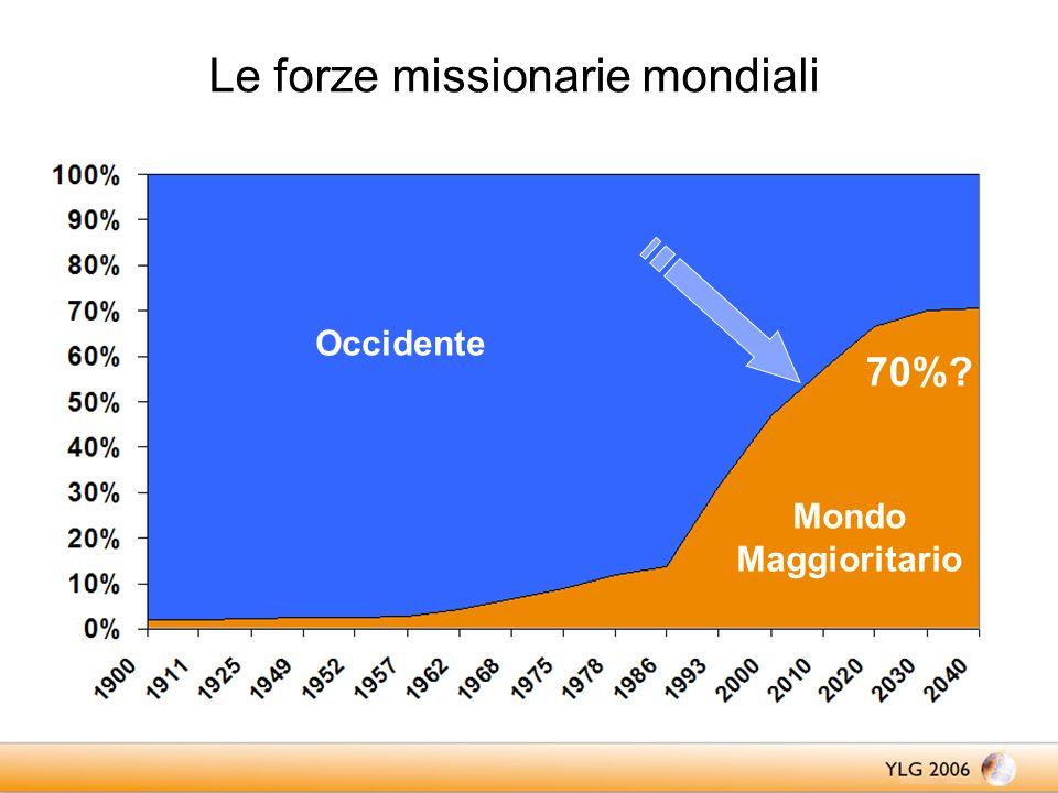 Le forze missionarie mondiali Occidente Mondo Maggioritario 70%