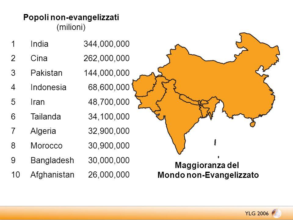 Popoli non-evangelizzati (milioni) Maggioranza del Mondo non-Evangelizzato 26,000,000Afghanistan10 30,000,000Bangladesh9 30,900,000Morocco8 32,900,000Algeria7 34,100,000Tailanda6 48,700,000Iran5 68,600,000Indonesia4 144,000,000Pakistan3 262,000,000Cina2 344,000,000India1