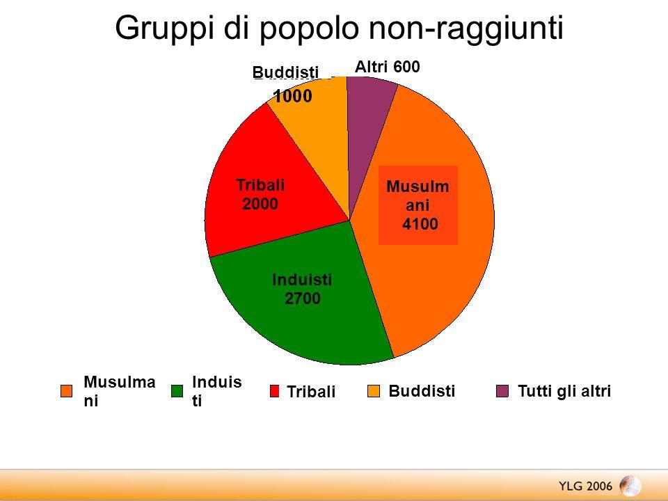 Gruppi di popolo non-raggiunti Buddisti Altri 600 Tribali 2000 Musulm ani 4100 Induisti 2700 Musulma ni Induis ti Tribali BuddistiTutti gli altri