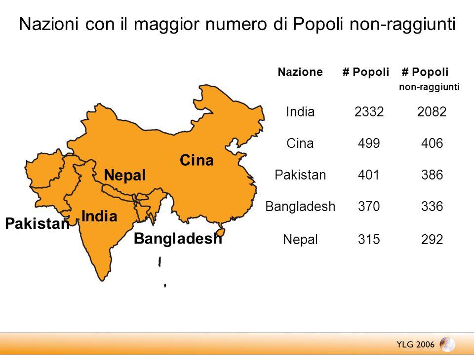 Nazioni con il maggior numero di Popoli non-raggiunti India Cina Pakistan Bangladesh Nepal 336370Bangladesh 386401Pakistan 406499Cina 20822332India 292315Nepal Nazione # Popoli # Popoli non-raggiunti