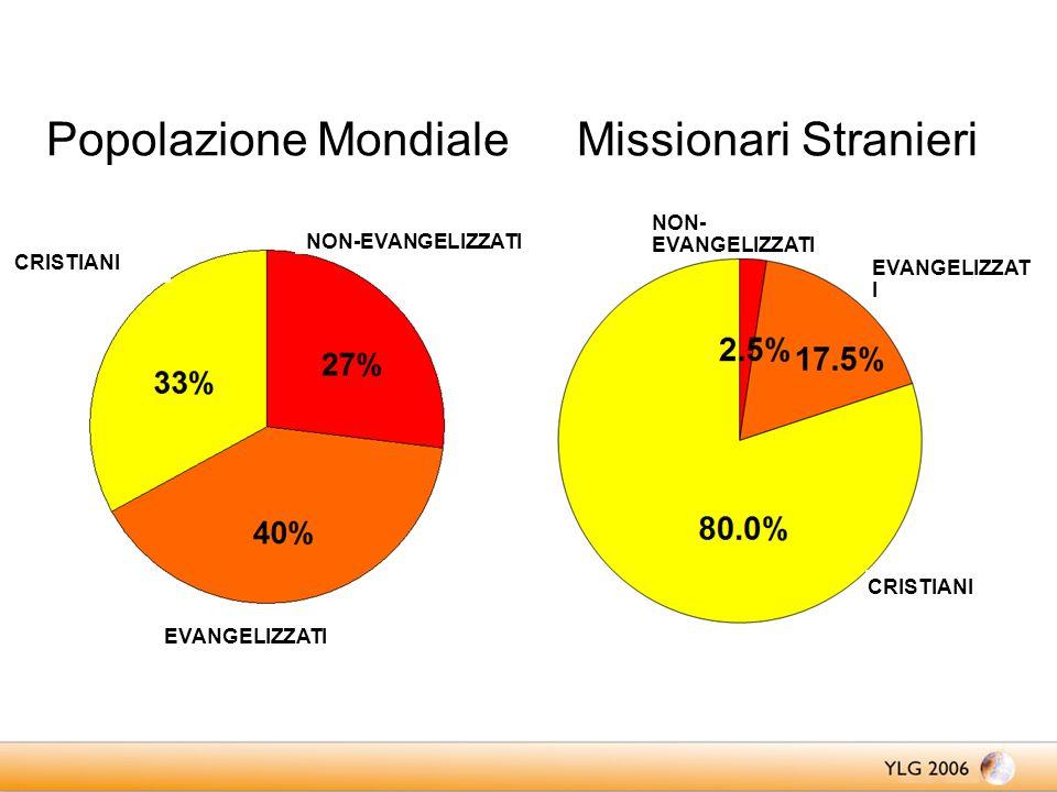 Popolazione MondialeMissionari Stranieri CRISTIANI NON-EVANGELIZZATI EVANGELIZZATI NON- EVANGELIZZATI CRISTIANI