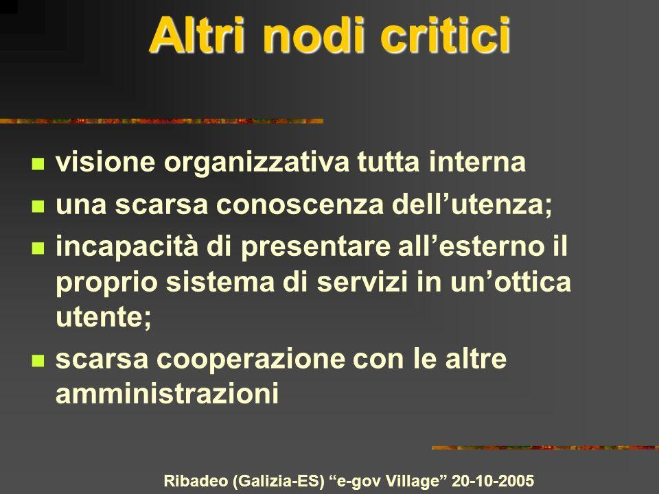 Ribadeo (Galizia-ES) e-gov Village 20-10-2005 Altri nodi critici visione organizzativa tutta interna una scarsa conoscenza dellutenza; incapacità di p