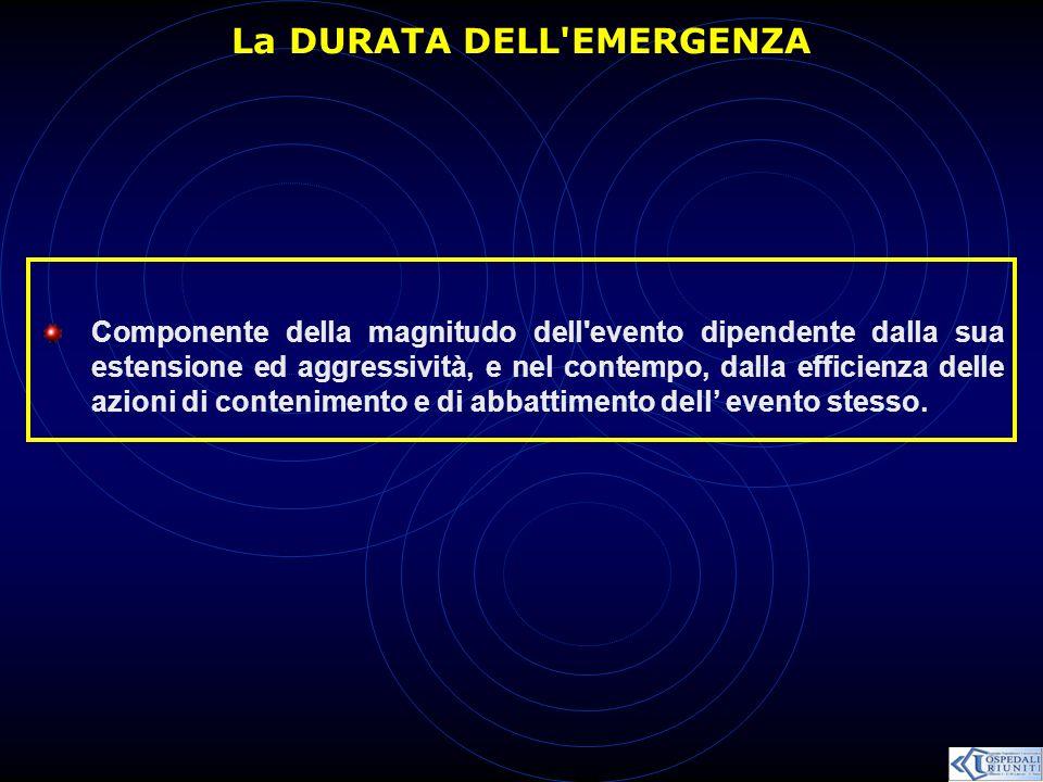 La DURATA DELL'EMERGENZA Componente della magnitudo dell'evento dipendente dalla sua estensione ed aggressività, e nel contempo, dalla efficienza dell