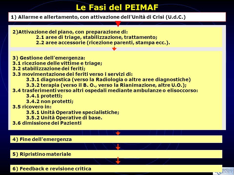 Le Fasi del PEIMAF 4) Fine dell'emergenza 5) Ripristino materiale 1) Allarme e allertamento, con attivazione dell'Unità di Crisi (U.d.C.) 2)Attivazion