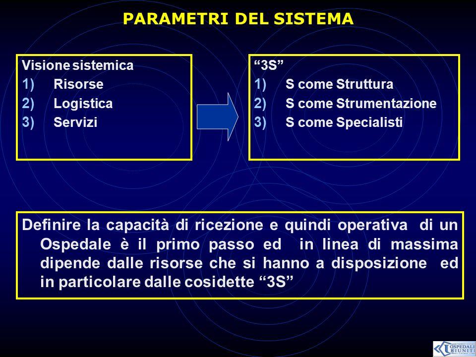PARAMETRI DEL SISTEMA Visione sistemica 1) Risorse 2) Logistica 3) Servizi 3S 1) S come Struttura 2) S come Strumentazione 3) S come Specialisti Defin