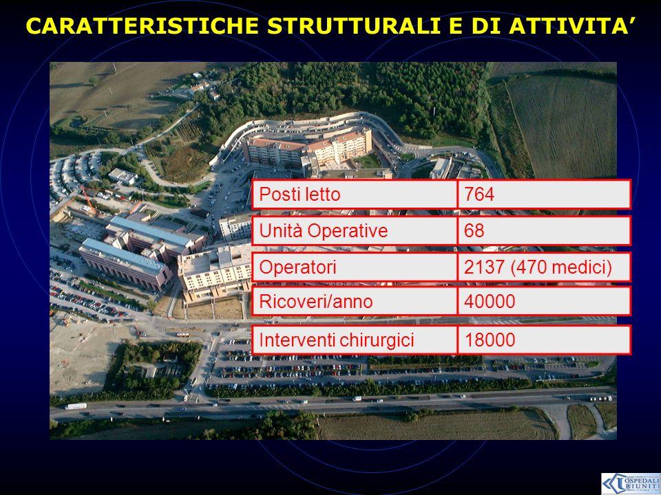 CARATTERISTICHE STRUTTURALI E DI ATTIVITA Posti letto764 Unità Operative68 Operatori2137 (470 medici) Ricoveri/anno40000 Interventi chirurgici18000
