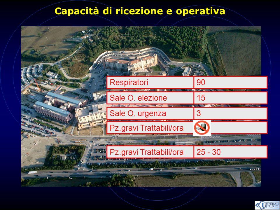 Capacità di ricezione e operativa Respiratori90 Sale O. elezione15 Sale O. urgenza3 Pz.gravi Trattabili/ora41 Pz.gravi Trattabili/ora25 - 30
