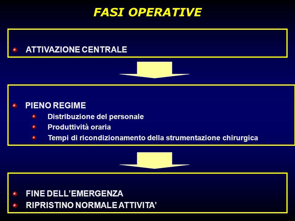 FASI OPERATIVE ATTIVAZIONE CENTRALE PIENO REGIME Distribuzione del personale Produttività oraria Tempi di ricondizionamento della strumentazione chiru