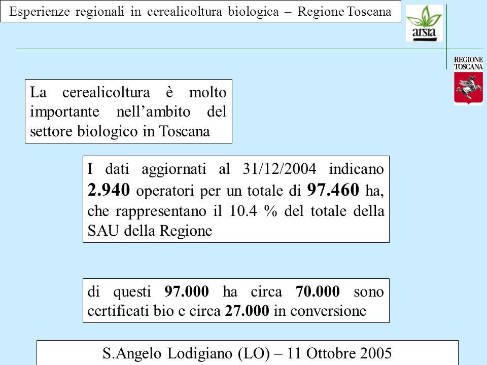 Esperienze regionali in cerealicoltura biologica – Regione Toscana S.Angelo Lodigiano (LO) – 11 Ottobre 2005 La cerealicoltura è molto importante nellambito del settore biologico in Toscana Dei 97.000 ha ben 40.000 ha sono rappresentati da cereali (28.000 bio e 12.000 in conversione)