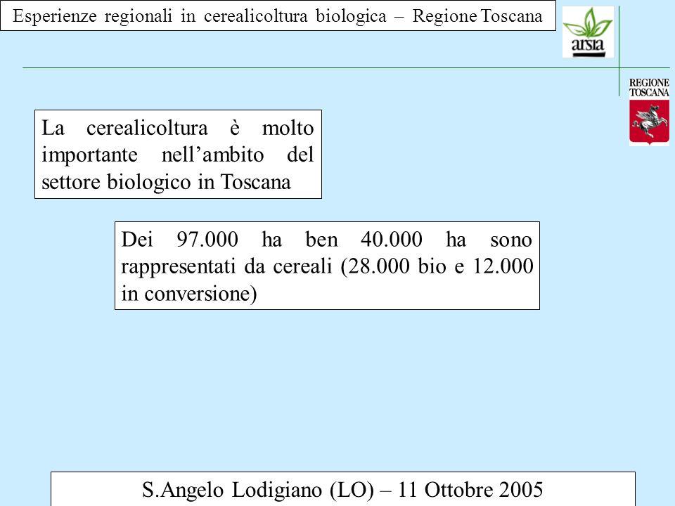Esperienze regionali in cerealicoltura biologica – Regione Toscana S.Angelo Lodigiano (LO) – 11 Ottobre 2005 La cerealicoltura è molto importante nellambito del settore biologico in Toscana La maggior parte dei 40.000 ha sono rappresentati da frumento duro, da sempre presente in Toscana, anche per motivi non prettamente agronomici.