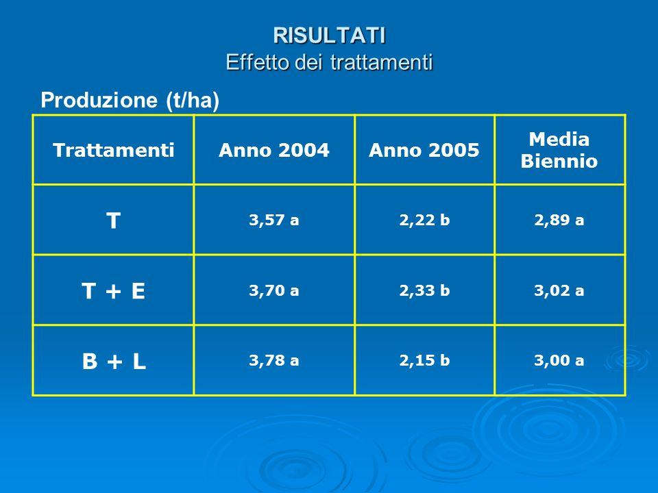 RISULTATI Effetto dei trattamenti TrattamentiAnno 2004Anno 2005 Media Biennio T 3,57 a2,22 b2,89 a T + E 3,70 a2,33 b3,02 a B + L 3,78 a2,15 b3,00 a P