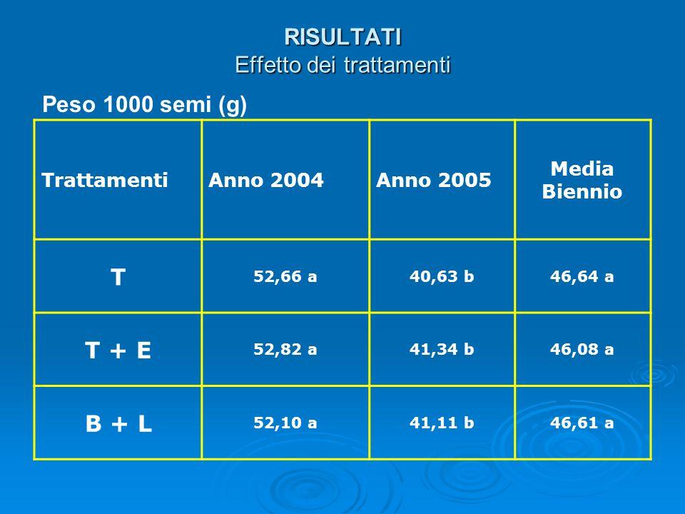 RISULTATI Effetto dei trattamenti TrattamentiAnno 2004Anno 2005 Media Biennio T 52,66 a40,63 b46,64 a T + E 52,82 a41,34 b46,08 a B + L 52,10 a41,11 b
