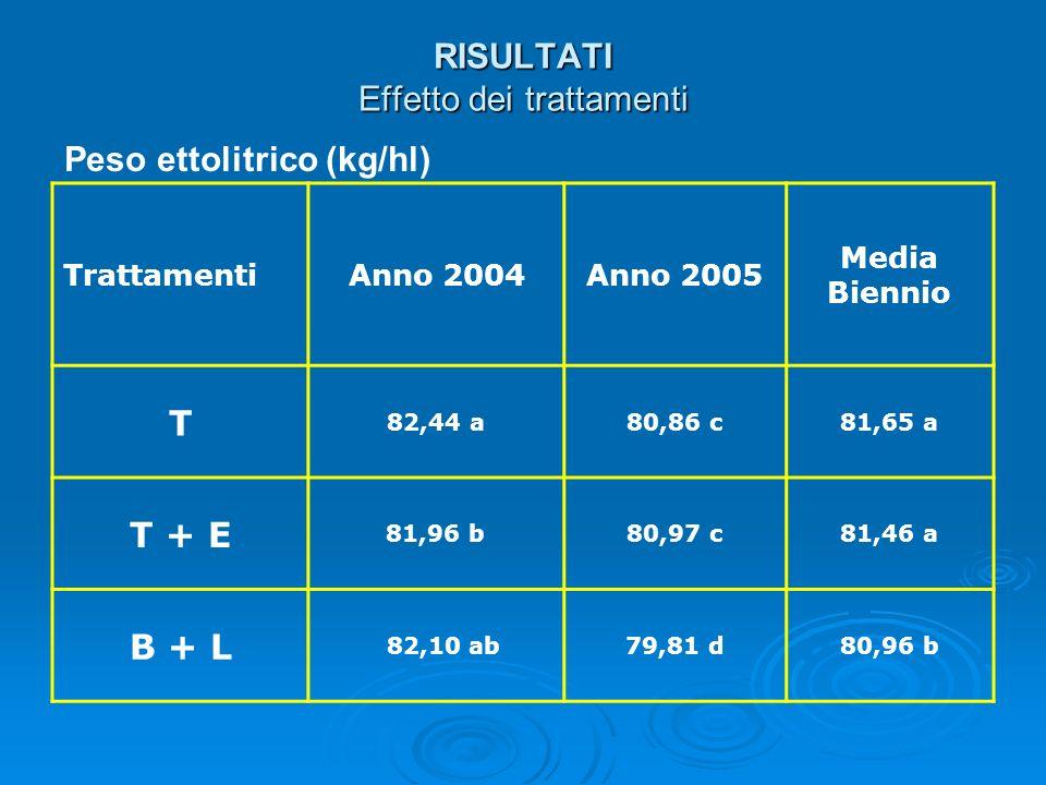 RISULTATI Effetto dei trattamenti TrattamentiAnno 2004Anno 2005 Media Biennio T 82,44 a80,86 c81,65 a T + E 81,96 b80,97 c81,46 a B + L 82,10 ab79,81
