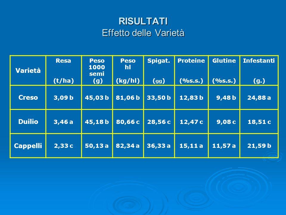 RISULTATI Effetto delle Varietà Varietà Resa (t/ha) Peso 1000 semi (g) Peso hl (kg/hl) Spigat. ( gg ) Proteine (%s.s.) Glutine (%s.s.) Infestanti (g.)