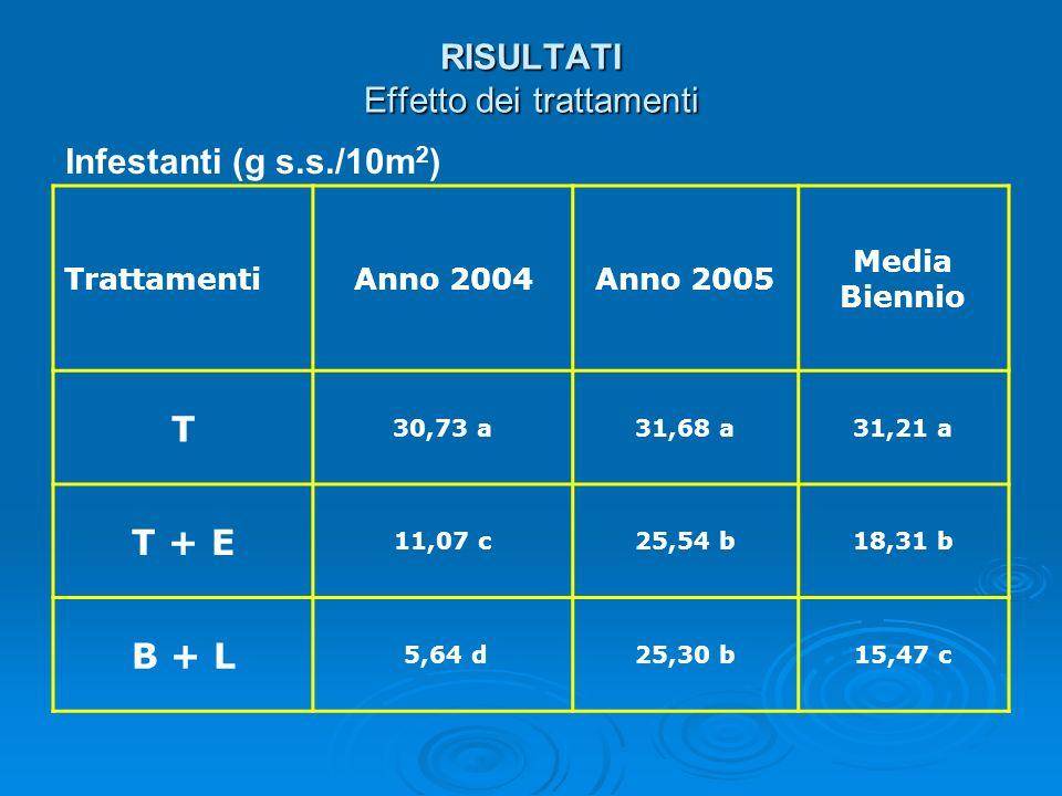 RISULTATI Effetto dei trattamenti Infestanti (g s.s./10m 2 ) TrattamentiAnno 2004Anno 2005 Media Biennio T 30,73 a31,68 a31,21 a T + E 11,07 c25,54 b1