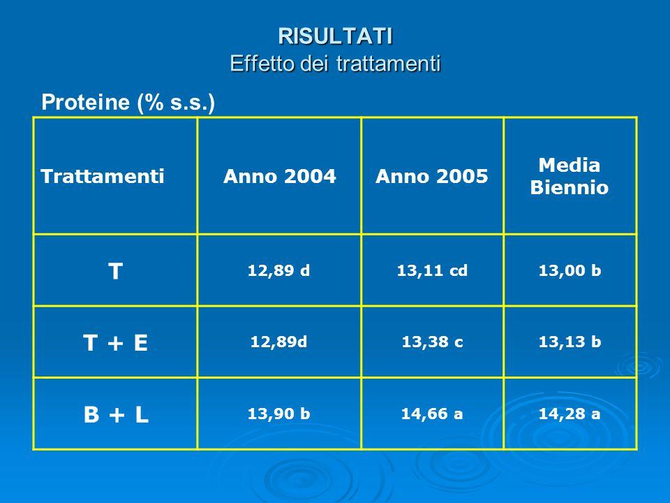RISULTATI Effetto dei trattamenti Proteine (% s.s.) TrattamentiAnno 2004Anno 2005 Media Biennio T 12,89 d13,11 cd13,00 b T + E 12,89d13,38 c13,13 b B