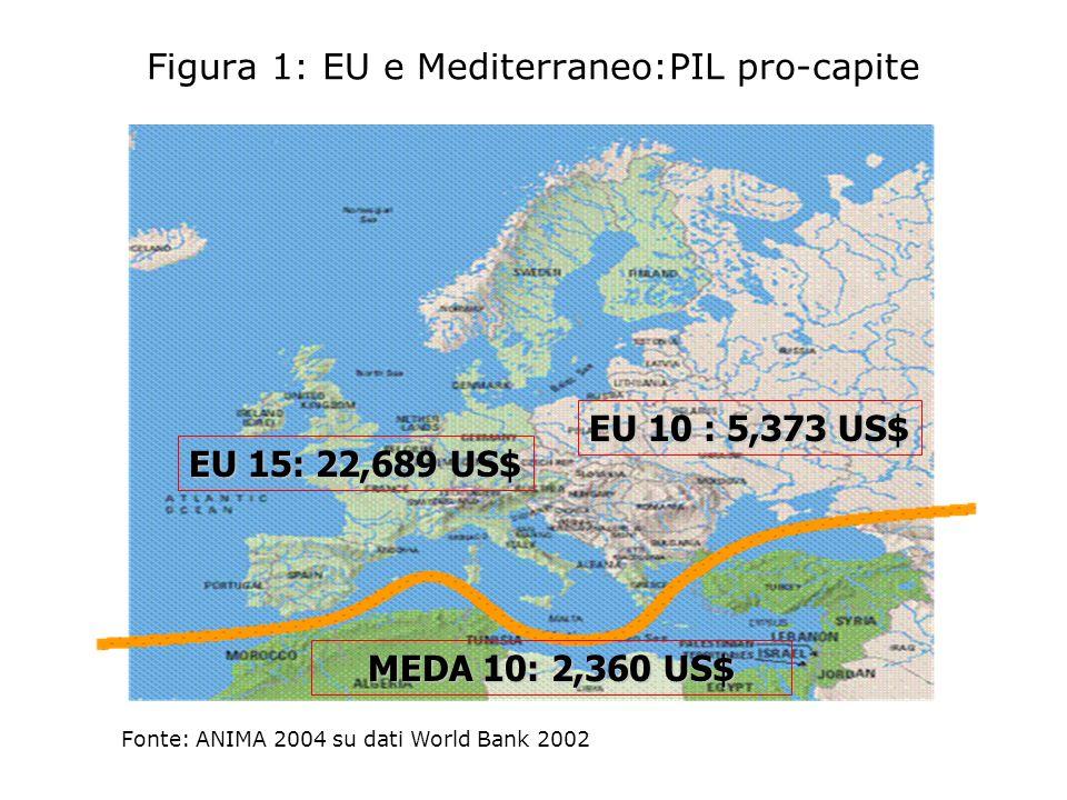 MEDA 10: 2,360 US$ EU 15: 22,689 US$ EU 10 : 5,373 US$ Figura 1: EU e Mediterraneo:PIL pro-capite Fonte: ANIMA 2004 su dati World Bank 2002