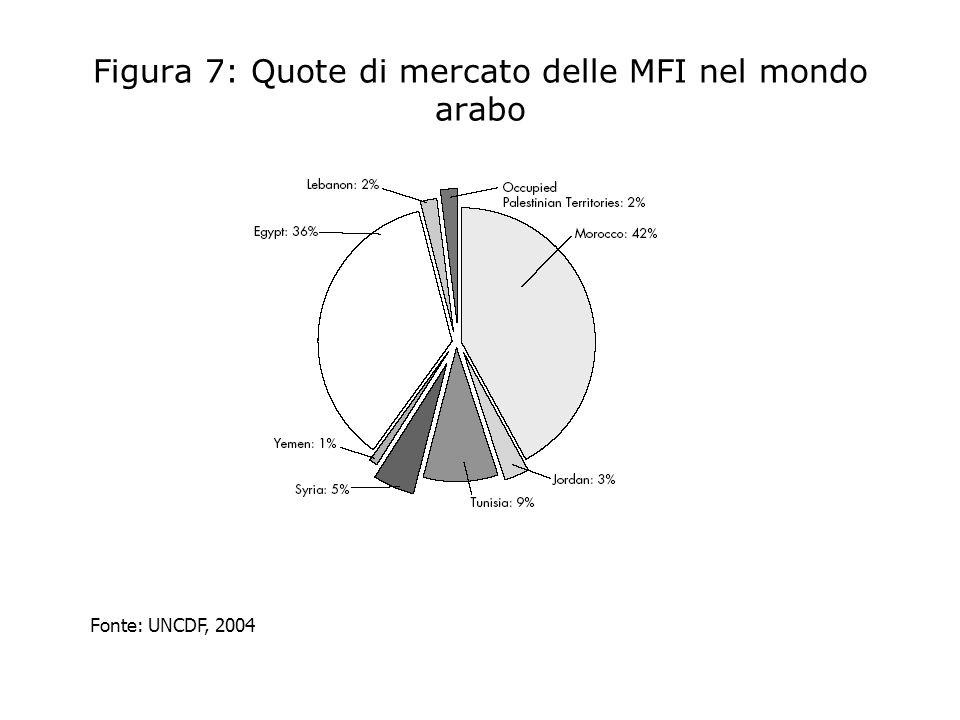 Figura 7: Quote di mercato delle MFI nel mondo arabo Fonte: UNCDF, 2004