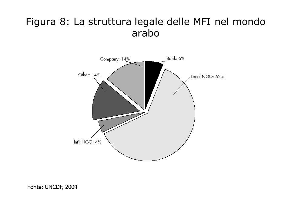 Figura 8: La struttura legale delle MFI nel mondo arabo Fonte: UNCDF, 2004