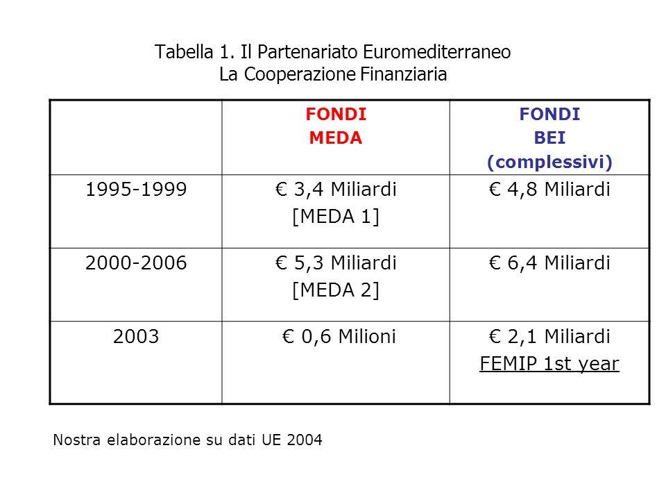 Tabella 1. Il Partenariato Euromediterraneo La Cooperazione Finanziaria FONDI MEDA FONDI BEI (complessivi) 1995-1999 3,4 Miliardi [MEDA 1] 4,8 Miliard