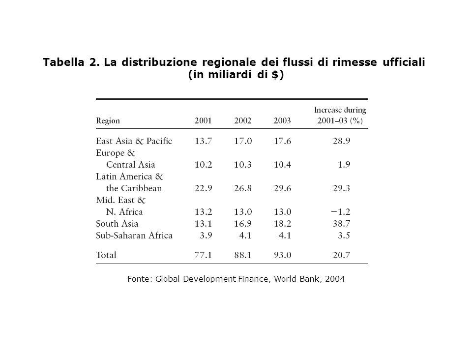 Figura 5: La rete SANABEL: le MFI nel mondo arabo Fonte: UNCDF, 2004