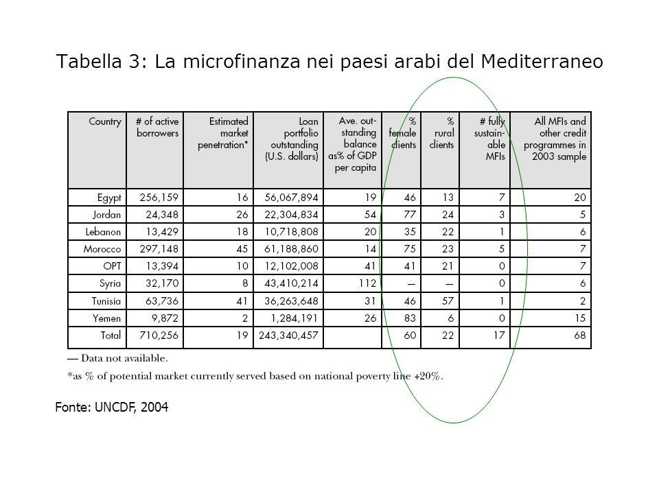 Figura 6: I ritmi di crescita nellaccesso ai servizi delle MFI nel mondo arabo Fonte: UNCDF 2004