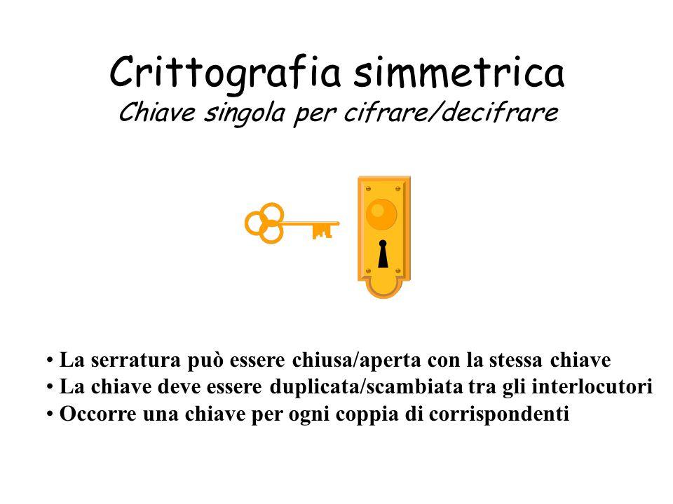 Crittografia simmetrica Chiave singola per cifrare/decifrare La serratura può essere chiusa/aperta con la stessa chiave La chiave deve essere duplicat