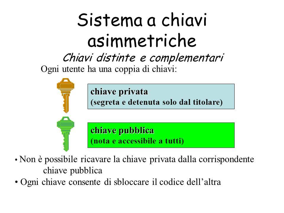 Sistema a chiavi asimmetriche Chiavi distinte e complementari Ogni utente ha una coppia di chiavi: chiave privata (segreta e detenuta solo dal titolar