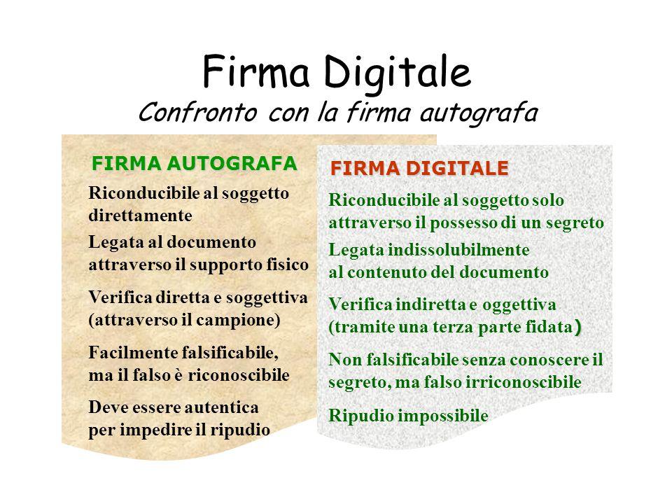 Firma Digitale Confronto con la firma autografa FIRMA AUTOGRAFA Riconducibile al soggetto direttamente Legata al documento attraverso il supporto fisi