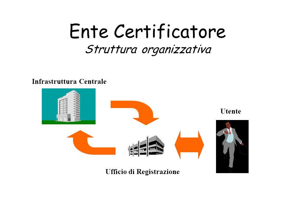 Ente Certificatore Struttura organizzativa Infrastruttura Centrale Ufficio di Registrazione Utente