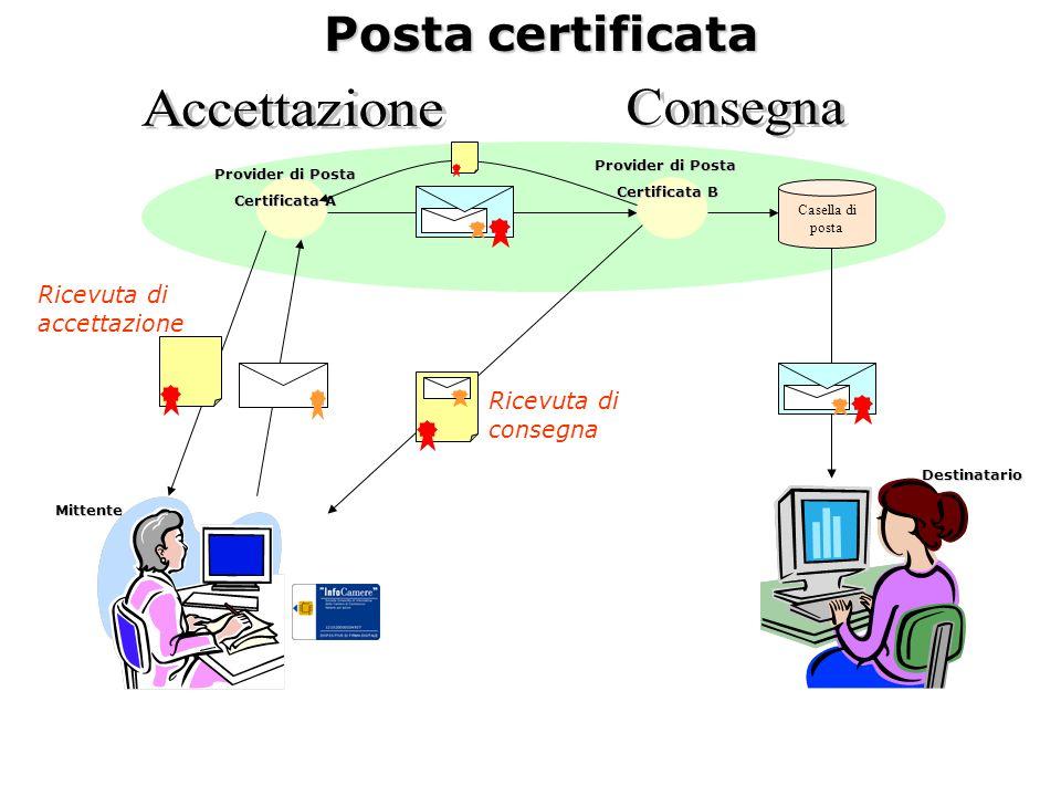 Posta certificata Posta certificata Casella di posta Ricevuta di accettazione Ricevuta di consegna Provider di Posta Certificata A Provider di Posta C