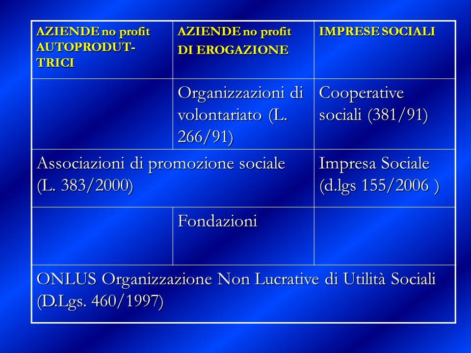 AZIENDE no profit AUTOPRODUT- TRICI AZIENDE no profit DI EROGAZIONE IMPRESE SOCIALI Organizzazioni di volontariato (L. 266/91) Cooperative sociali (38
