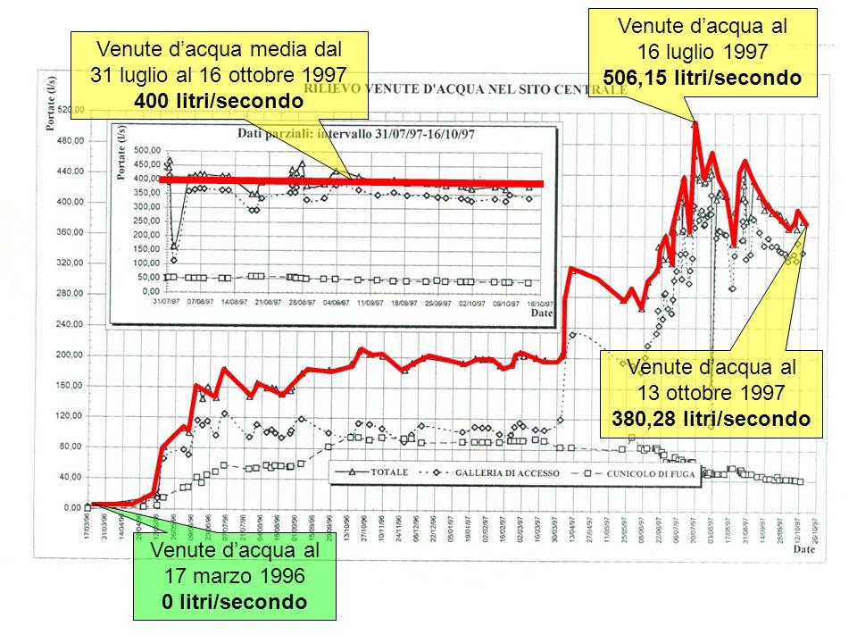 Venute dacqua al 13 ottobre 1997 380,28 litri/secondo Venute dacqua al 17 marzo 1996 0 litri/secondo Venute dacqua al 16 luglio 1997 506,15 litri/seco