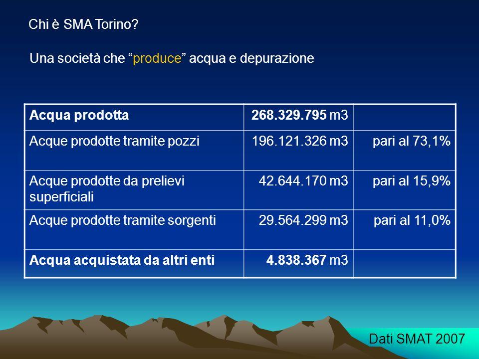 Chi è SMA Torino? Acqua prodotta268.329.795 m3 Acque prodotte tramite pozzi196.121.326 m3pari al 73,1% Acque prodotte da prelievi superficiali 42.644.