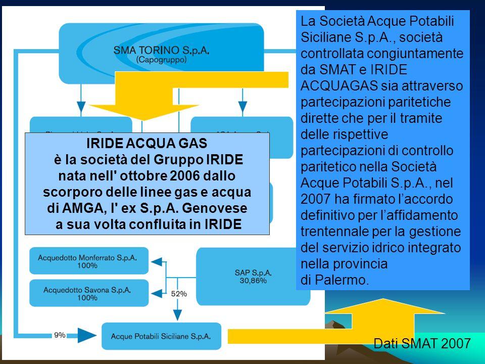 La Società Acque Potabili Siciliane S.p.A., società controllata congiuntamente da SMAT e IRIDE ACQUAGAS sia attraverso partecipazioni paritetiche dire