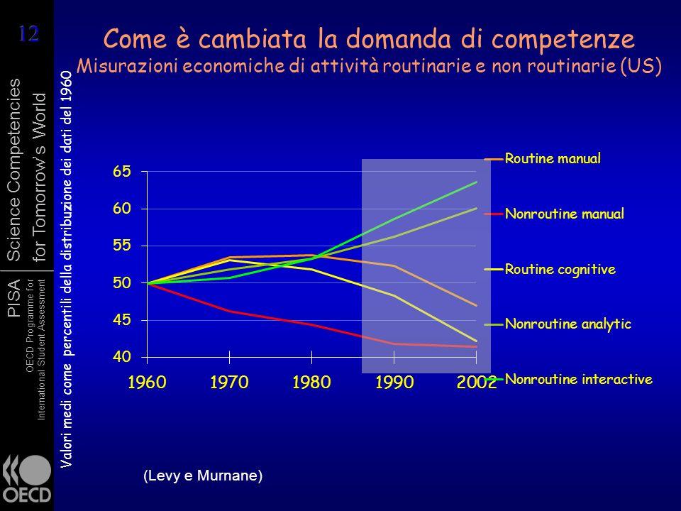 PISA OECD Programme for International Student Assessment Science Competencies for Tomorrows World Come è cambiata la domanda di competenze Misurazioni