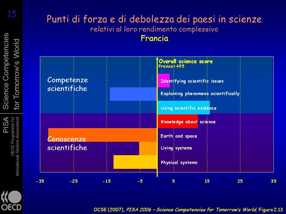 PISA OECD Programme for International Student Assessment Science Competencies for Tomorrows World Punti di forza e di debolezza dei paesi in scienze r